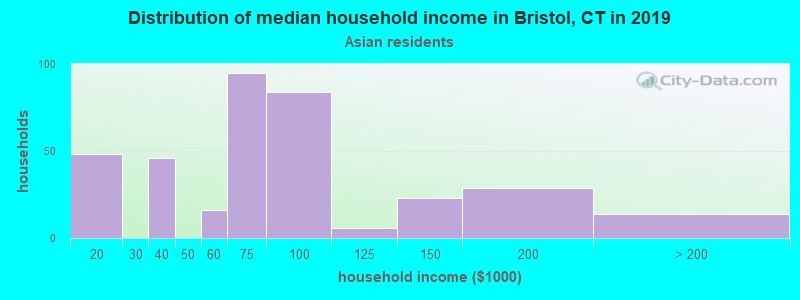 Bristol household income for Asian householders