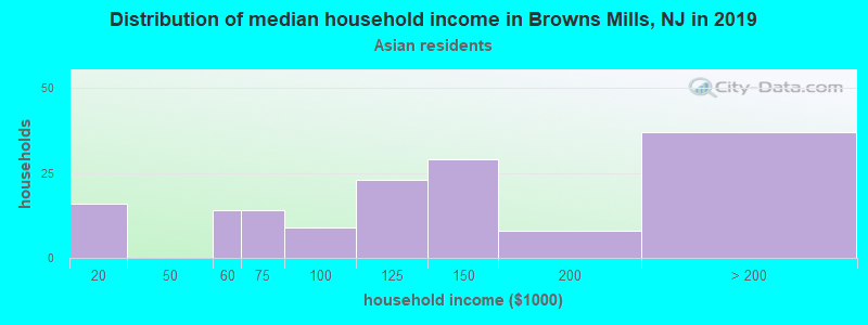 Browns Mills household income for Asian householders