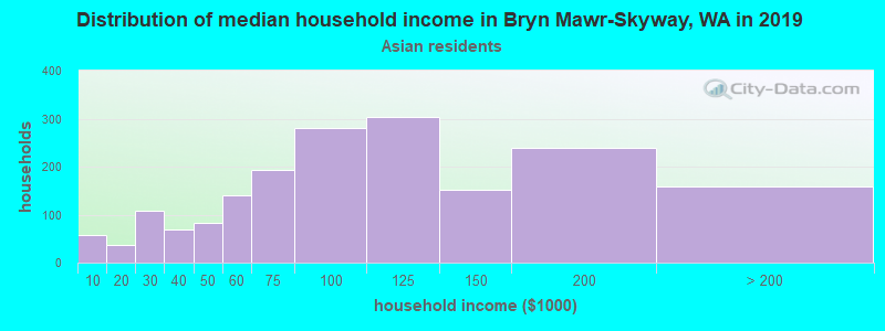 Bryn Mawr-Skyway household income for Asian householders