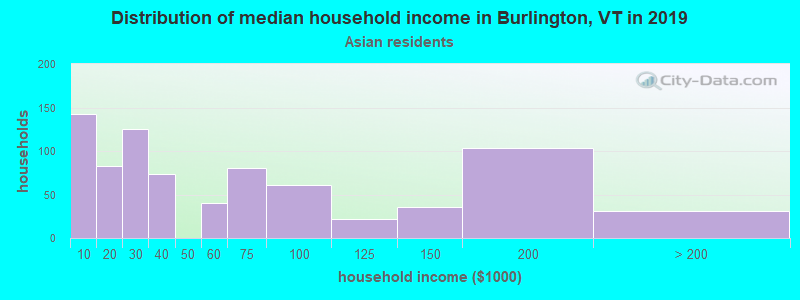 Burlington household income for Asian householders