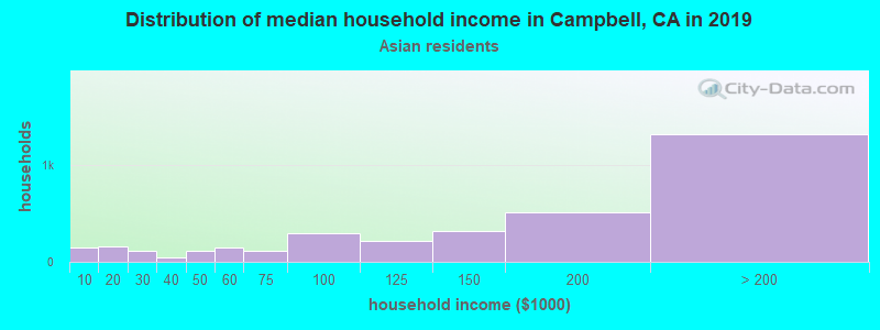 Campbell household income for Asian householders
