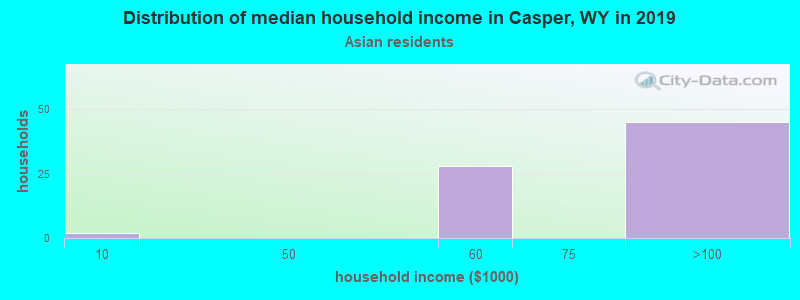 Casper household income for Asian householders