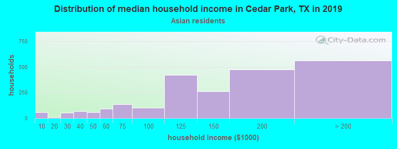 Cedar Park household income for Asian householders