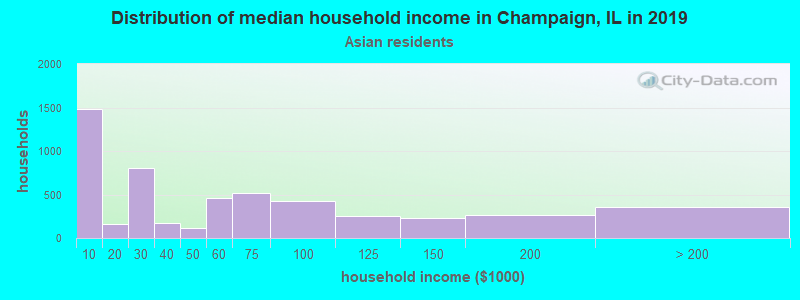 Champaign household income for Asian householders