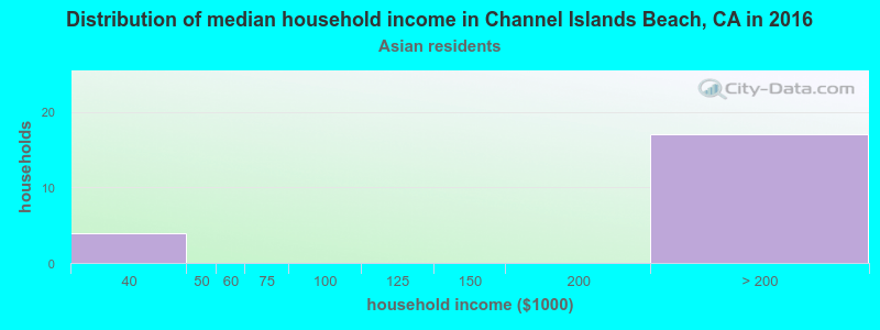 Channel Islands Beach household income for Asian householders