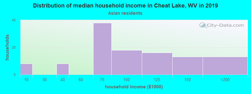 Cheat Lake household income for Asian householders