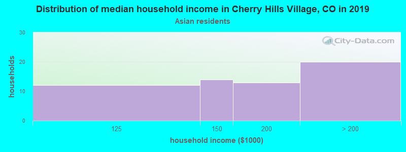 Cherry Hills Village household income for Asian householders