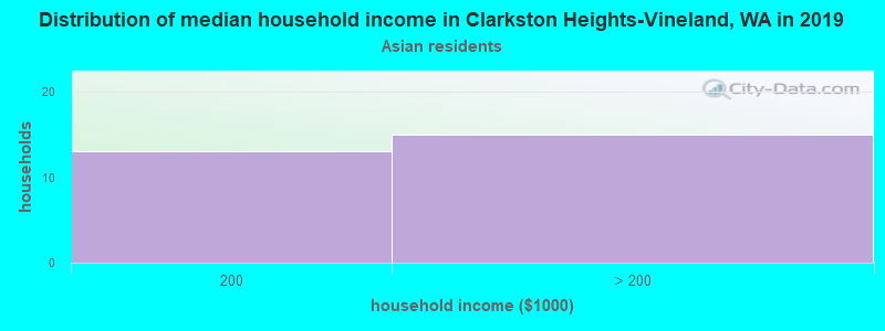Clarkston Heights-Vineland household income for Asian householders
