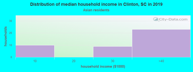 Clinton household income for Asian householders