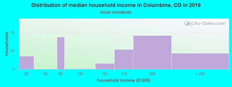 Columbine household income for Asian householders