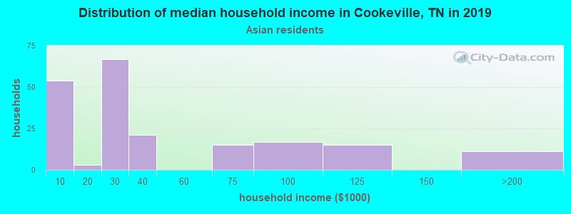 Cookeville household income for Asian householders
