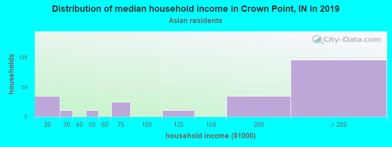 Crown Point household income for Asian householders