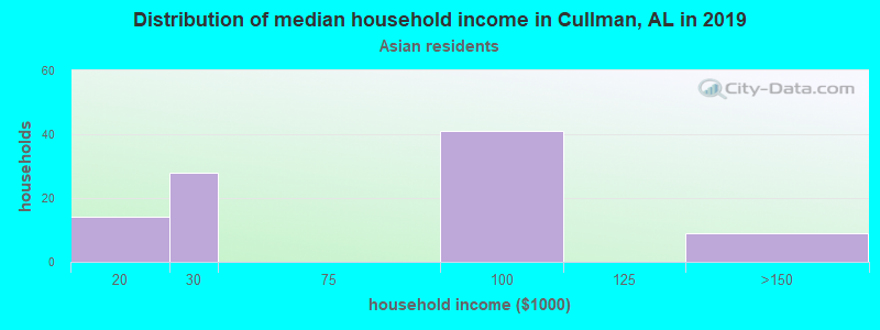 Cullman household income for Asian householders