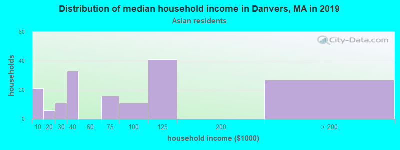 Danvers household income for Asian householders