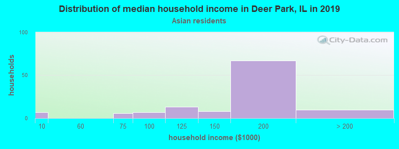 Deer Park household income for Asian householders