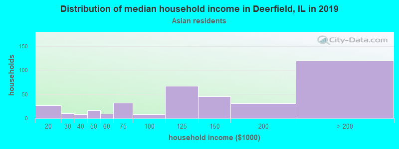 Deerfield household income for Asian householders