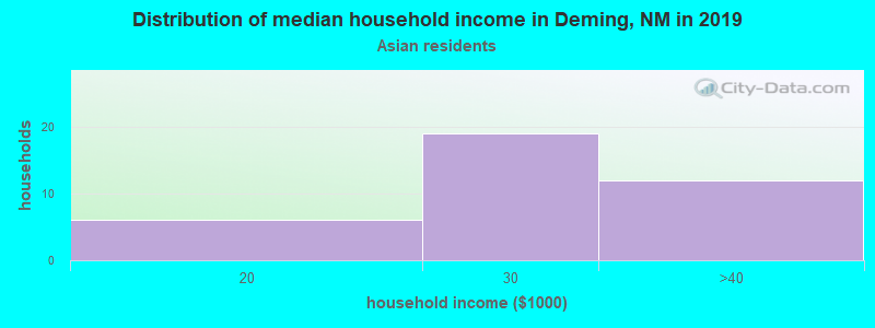 Deming household income for Asian householders