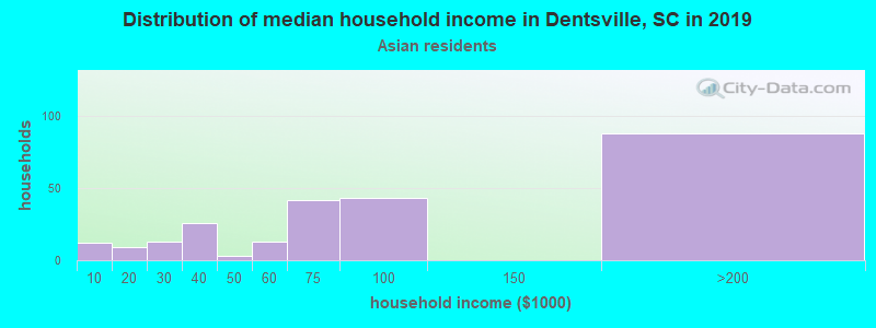 Dentsville household income for Asian householders