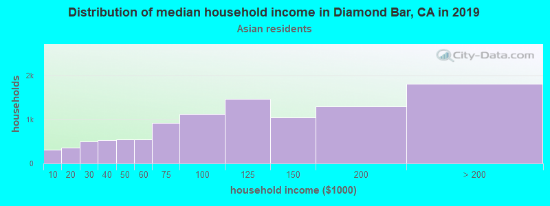 Diamond Bar household income for Asian householders