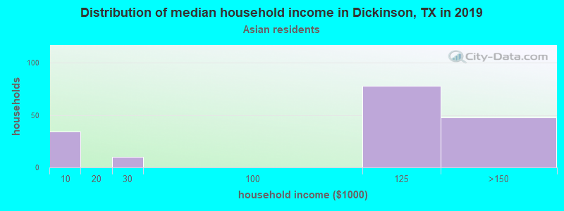 Dickinson household income for Asian householders