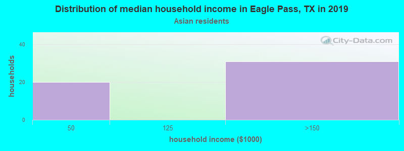 Eagle Pass household income for Asian householders