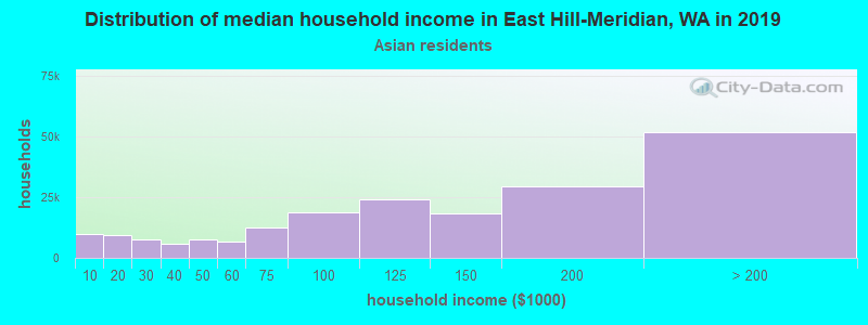 East Hill-Meridian household income for Asian householders