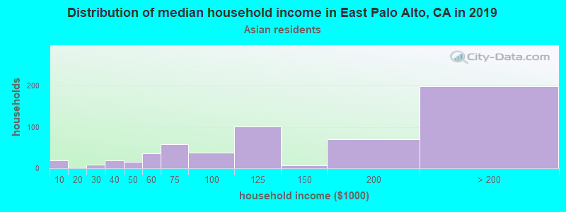 East Palo Alto household income for Asian householders