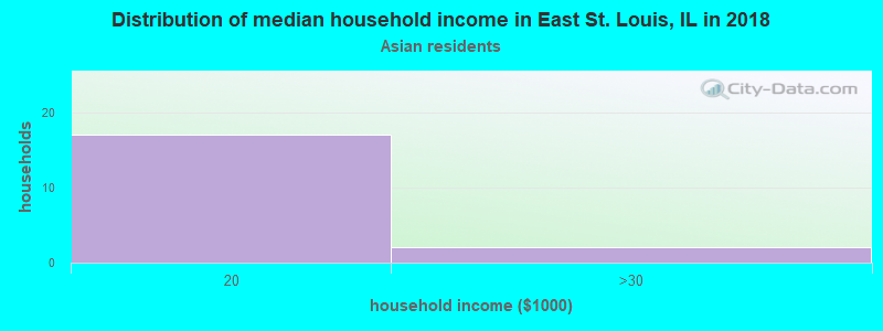 East St. Louis household income for Asian householders