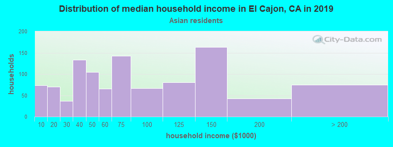 El Cajon household income for Asian householders