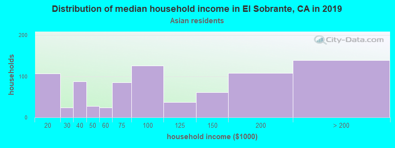 El Sobrante household income for Asian householders