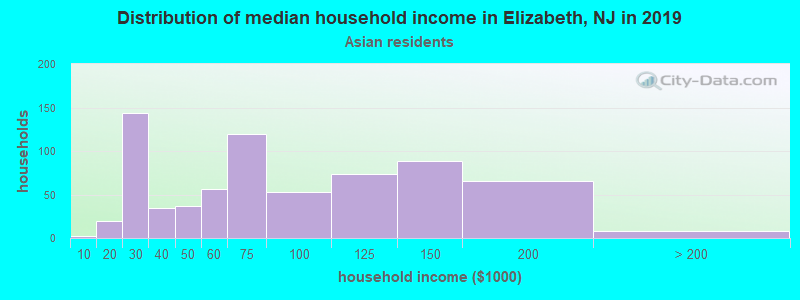 Elizabeth household income for Asian householders