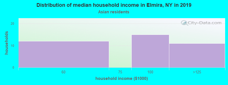 Elmira household income for Asian householders