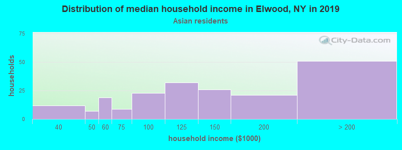 Elwood household income for Asian householders