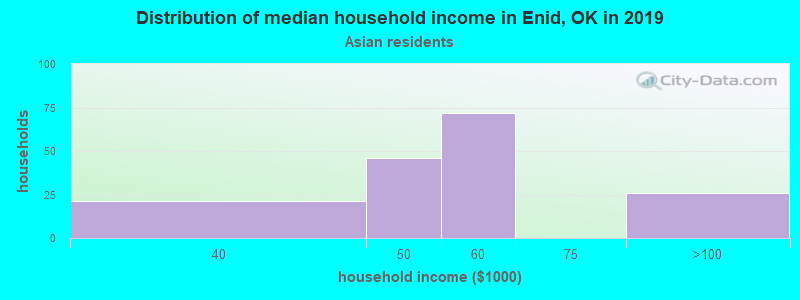 Enid household income for Asian householders