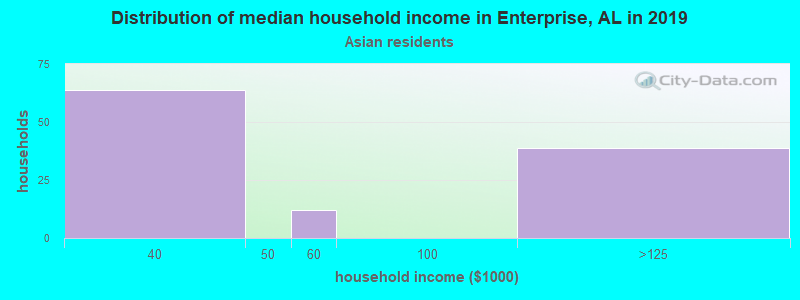 Distribution of median household income in Enterprise, AL in 2017