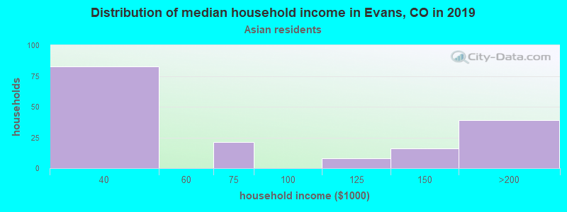 Evans household income for Asian householders