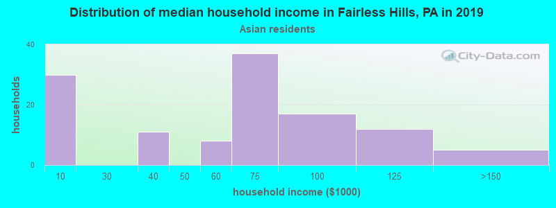 Fairless Hills household income for Asian householders