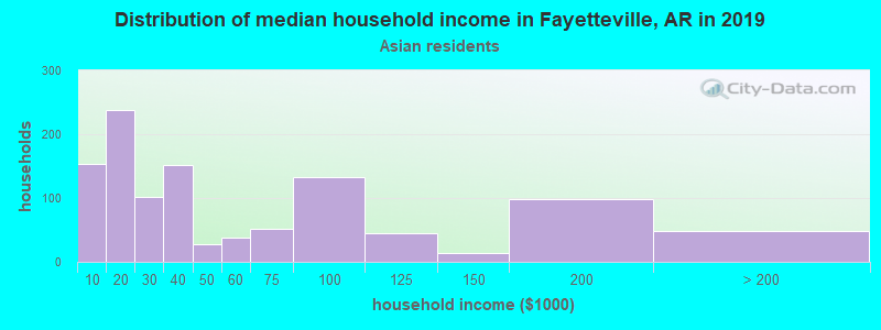 Fayetteville household income for Asian householders