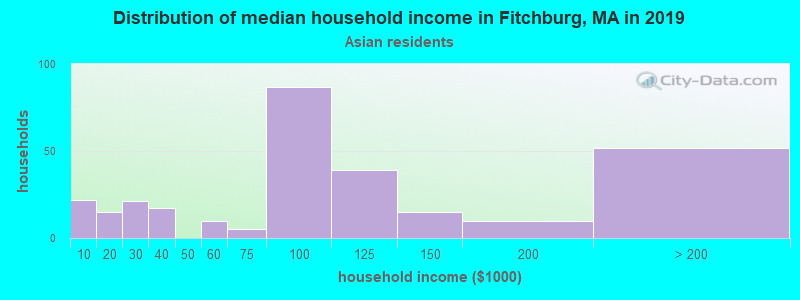 Fitchburg household income for Asian householders