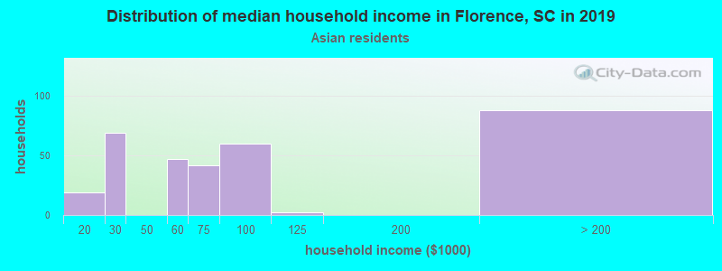 Florence household income for Asian householders