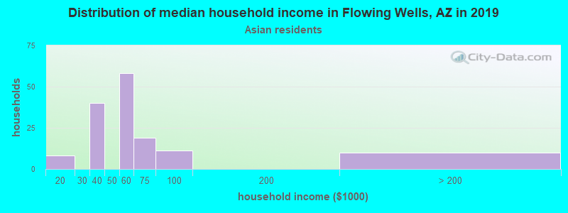 Flowing Wells household income for Asian householders