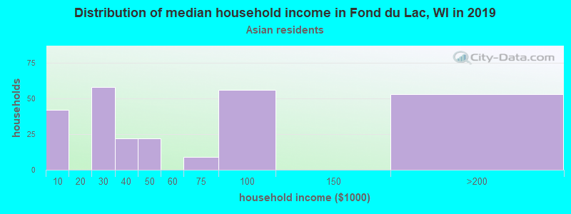 Fond du Lac household income for Asian householders