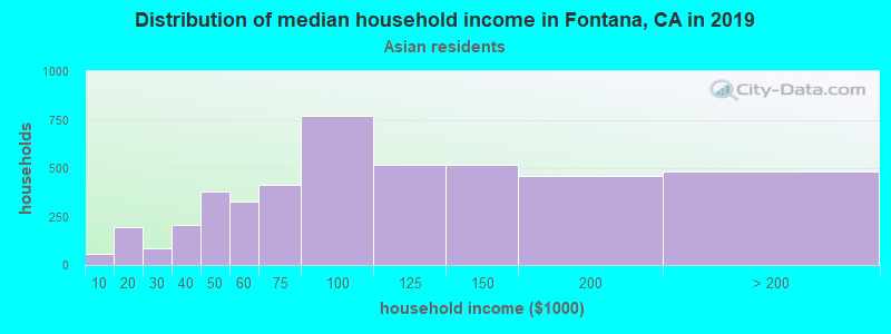 Fontana household income for Asian householders