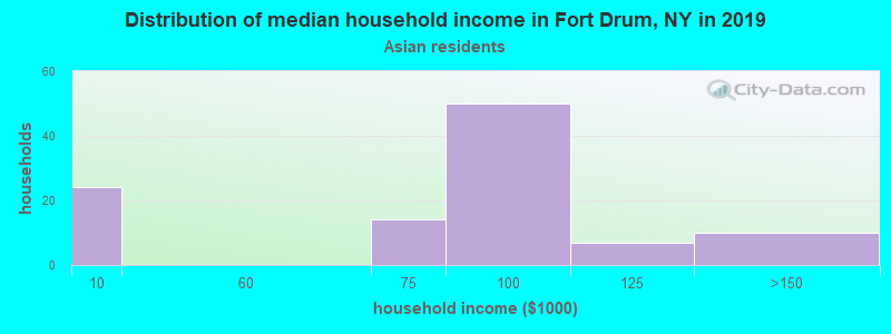 Fort Drum household income for Asian householders