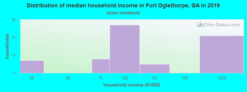 Fort Oglethorpe household income for Asian householders