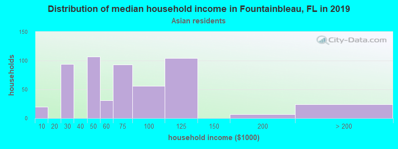 Fountainbleau household income for Asian householders
