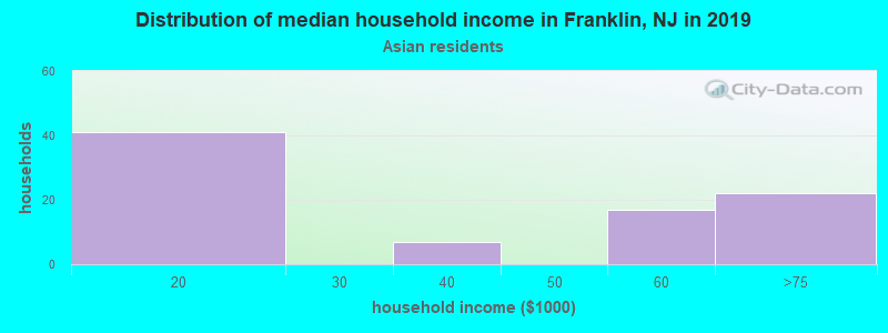 Franklin household income for Asian householders