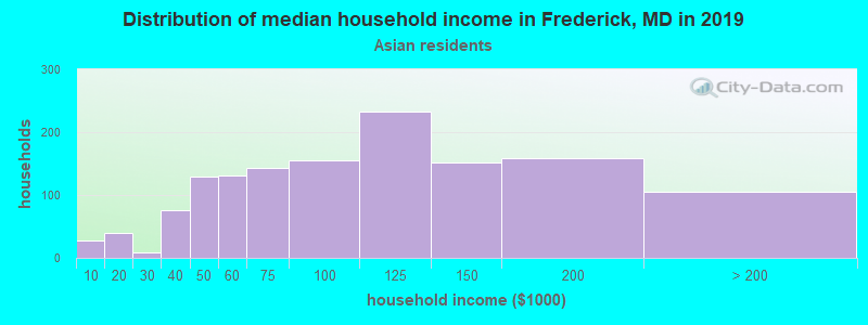 Frederick household income for Asian householders