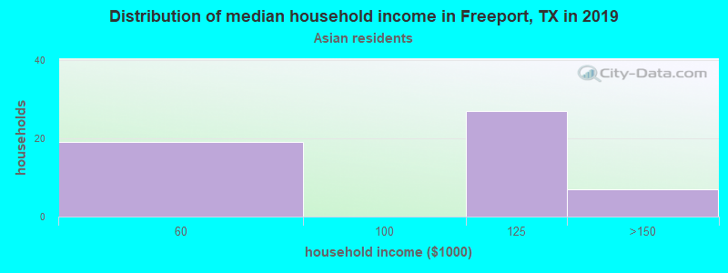 Freeport household income for Asian householders