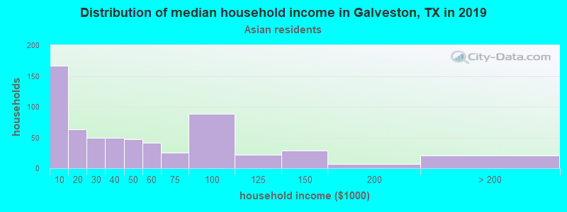 Galveston household income for Asian householders